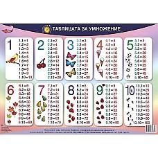Да научим лесно таблицата за умножение