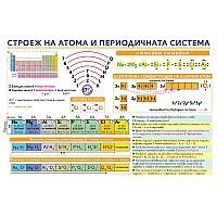 Табло Строеж на атома и периодичната система
